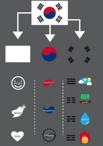Korean flag meanings